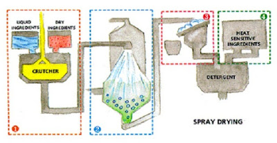 Proses Pembuatan Detergen Bubuk - pustakapengetahuan.com