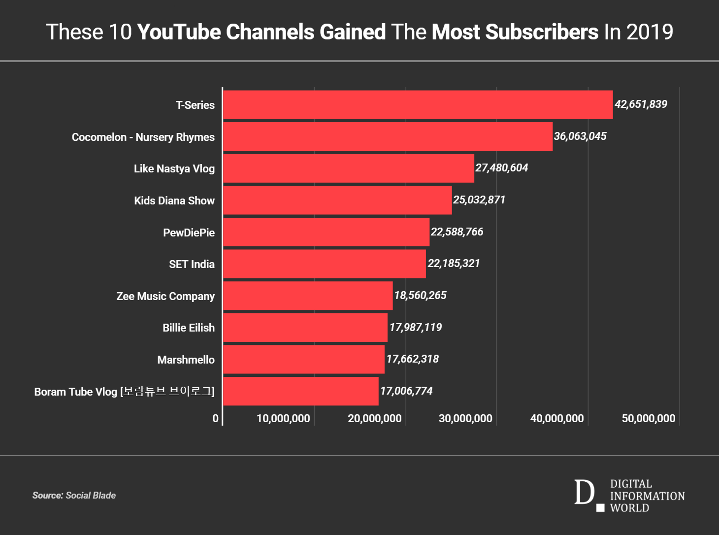 Top 10 Fastest Growing Youtube Channels Of 2019 Digital Information World