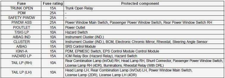 instrument panel fuse panel - coding table