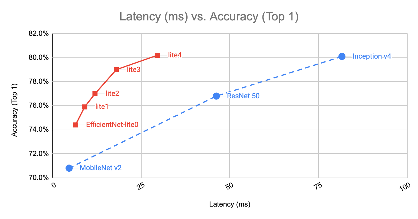 Higher accuracy on vision models with EfficientNet-Lite