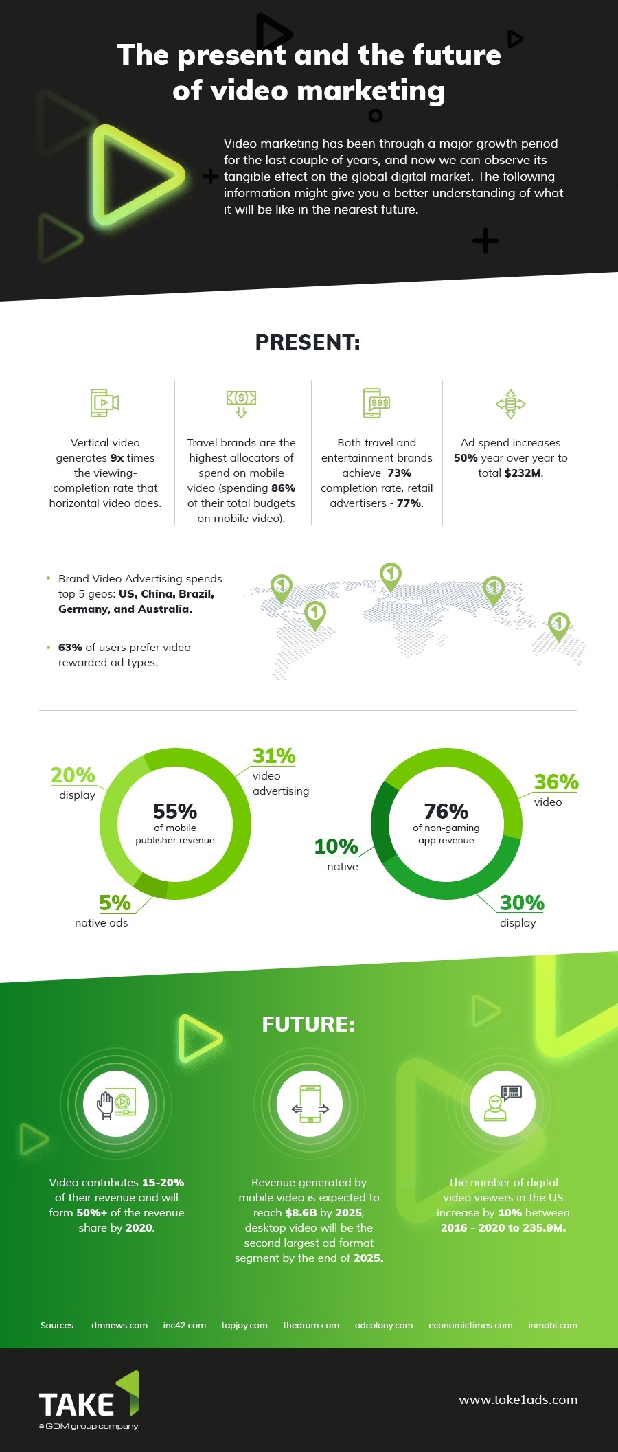 The Present and the Future of Video Marketing - #infographic