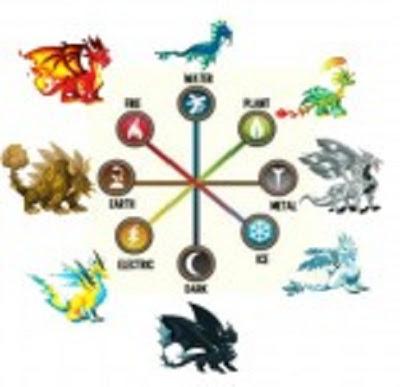 Trucos y consejos generales de Dragon City