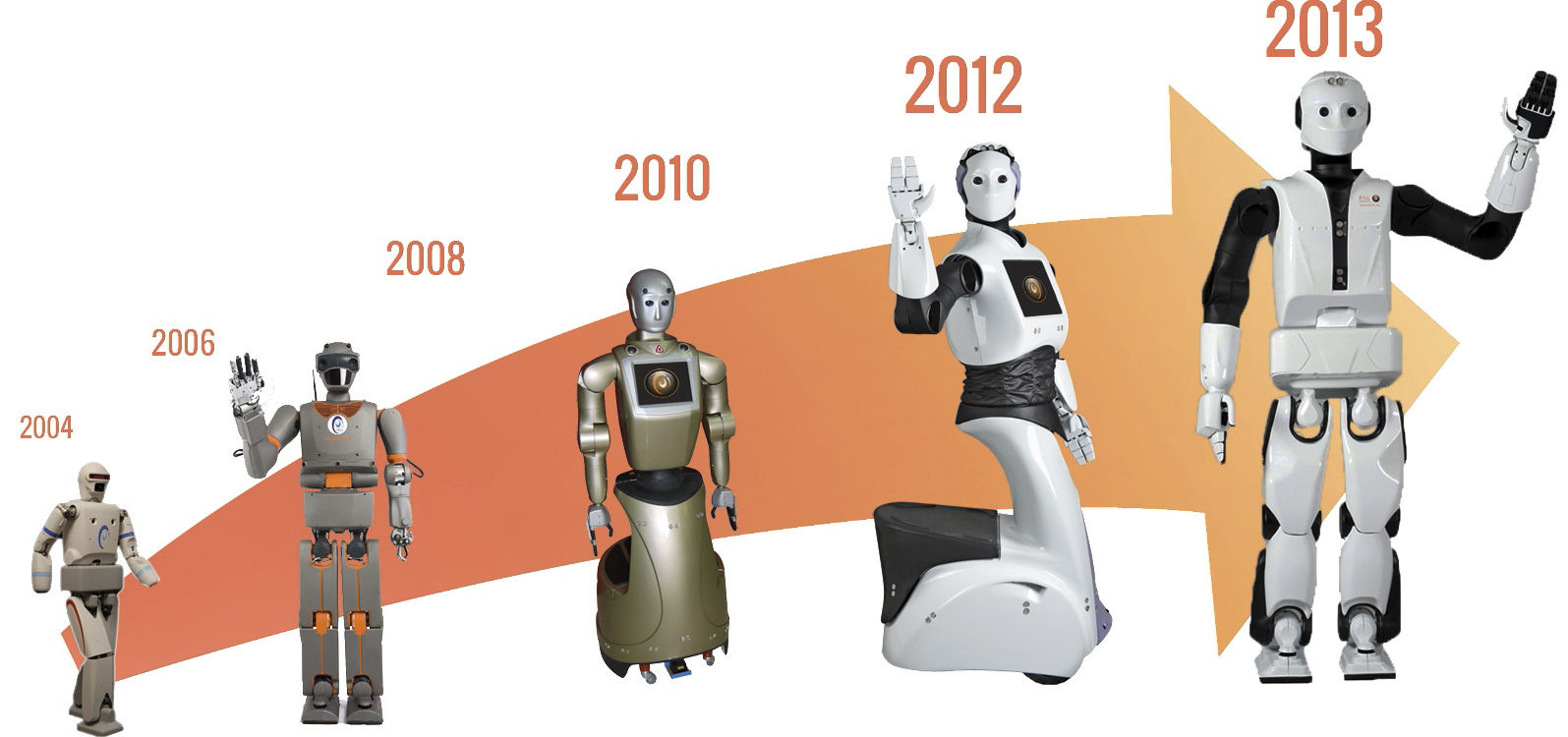 evolution du robot