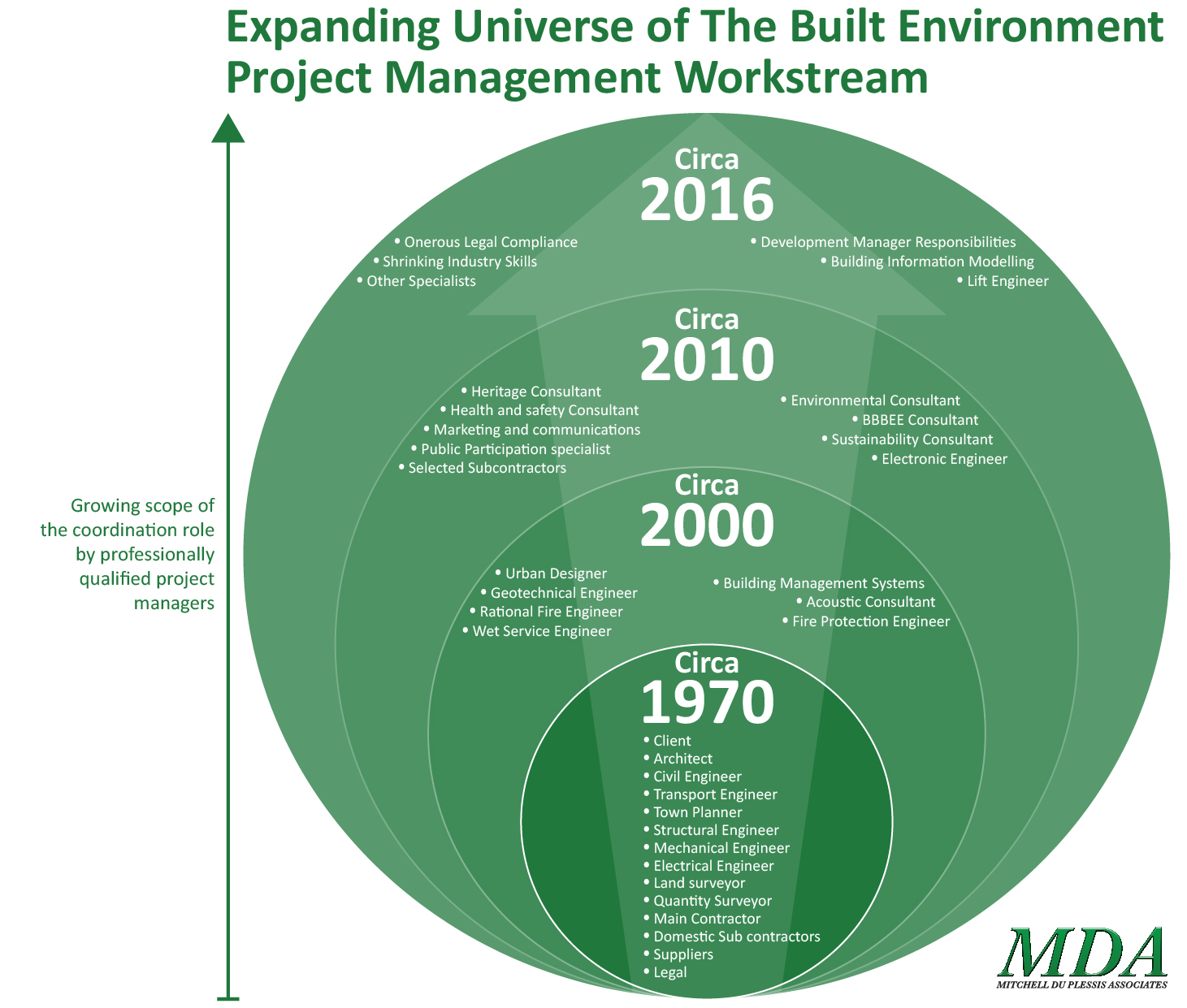 How Does Construction Impact the Environment?