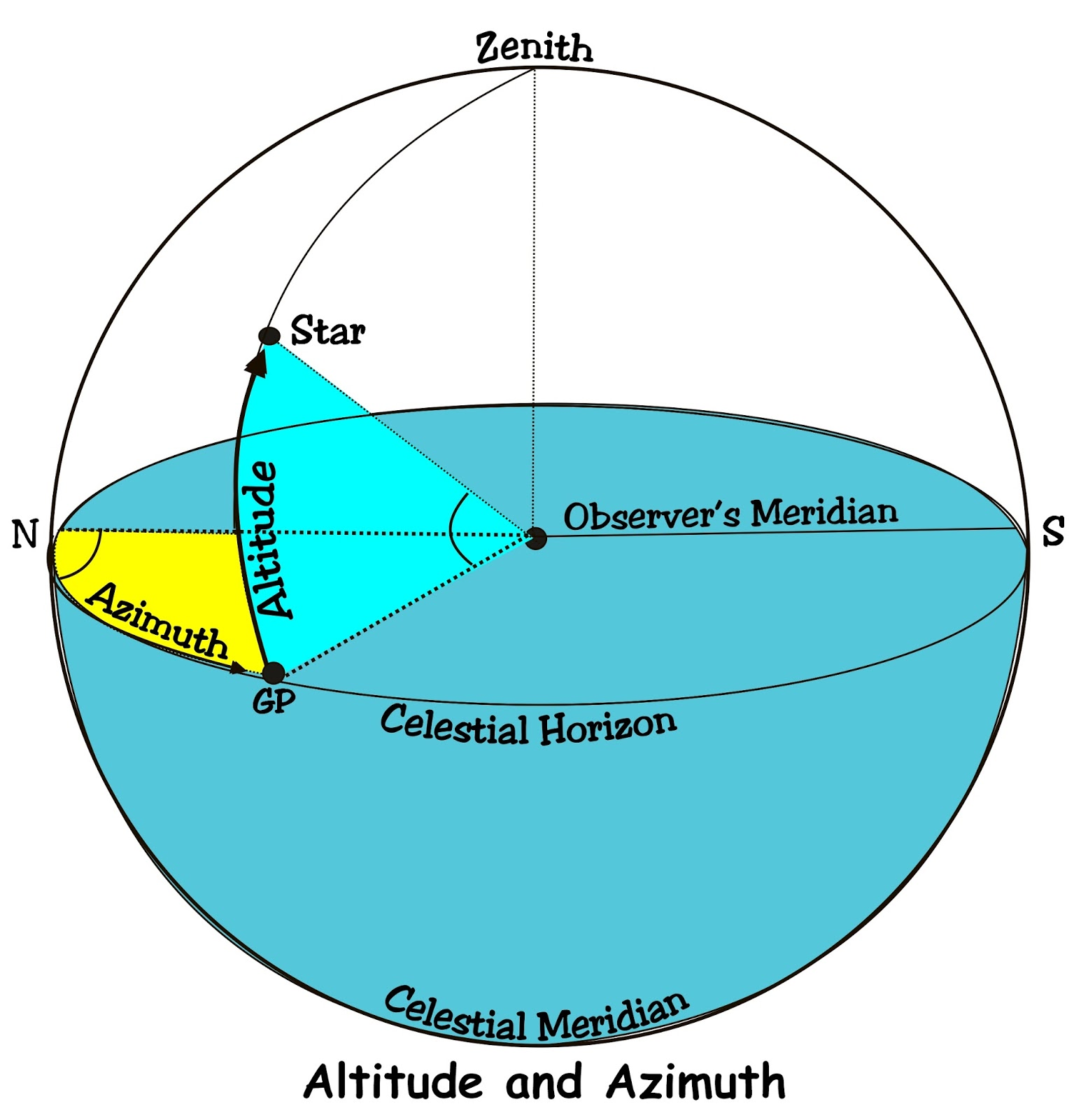 Sun Diagram Elevation 4 Way Antipodean Mariner