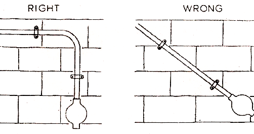 Electrical Topics Layout Of Conduit Wiring