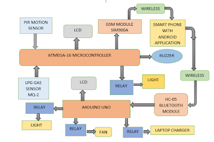 Home Security System Architecture