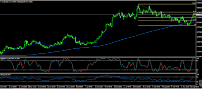 AUD/USD Moves higher due to better than expected AU jobs data