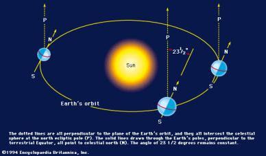 fisika cantik Gerak Semu Matahari