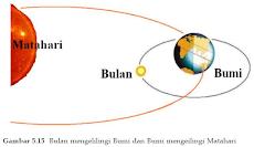 Gerakan Bulan dan Bumi pada Matahari