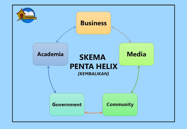 penerapan skema penta helix bungbulang