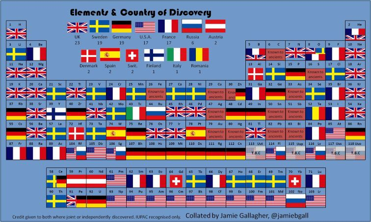 table of elements by country of discovery