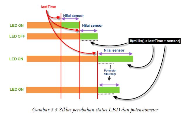 Siklus perubahan status LED dan potensiometer
