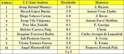 Ronda 4 del Campeonato de Cataluña 1961 - 1ª Categoría A