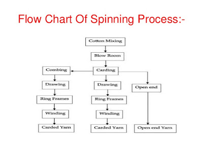 spinning process flow chart: Spinning process flow chart pdf process flow sheets sugar