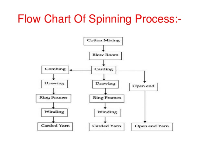 spinning process flow chart: Cotton spinning process flow chart textile circle never stop