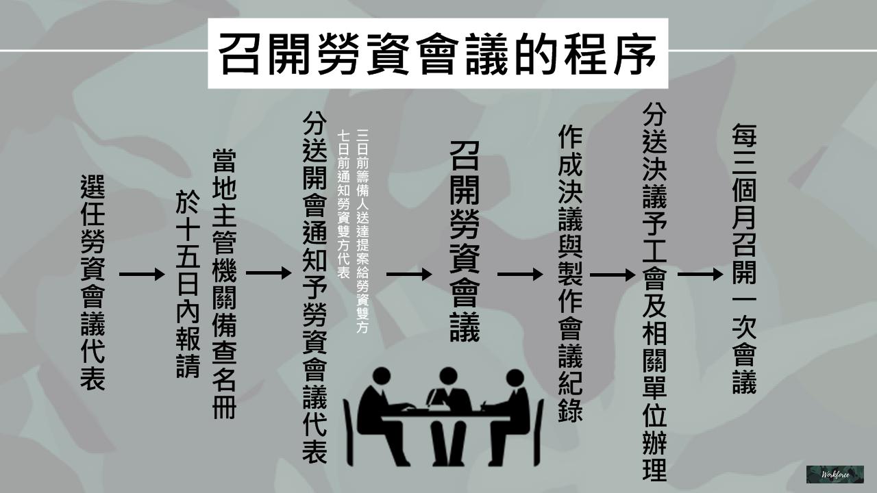 召開勞資會議的程序