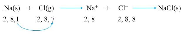 सोडियम क्लोराइड का बनना