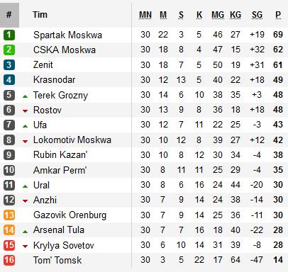 Spartak Moscow juara Liga Primer Rusia musim kompetisi 2016/2017