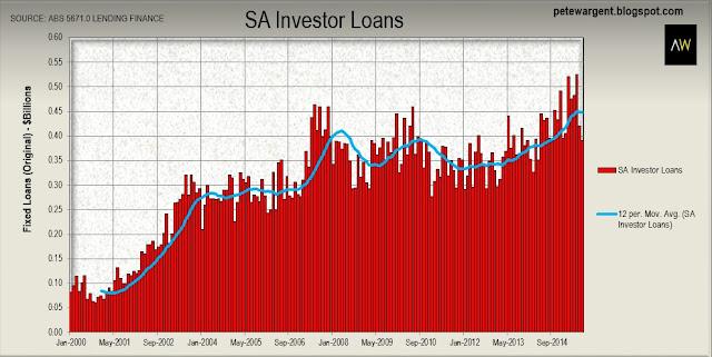 Investor loans in South Australia