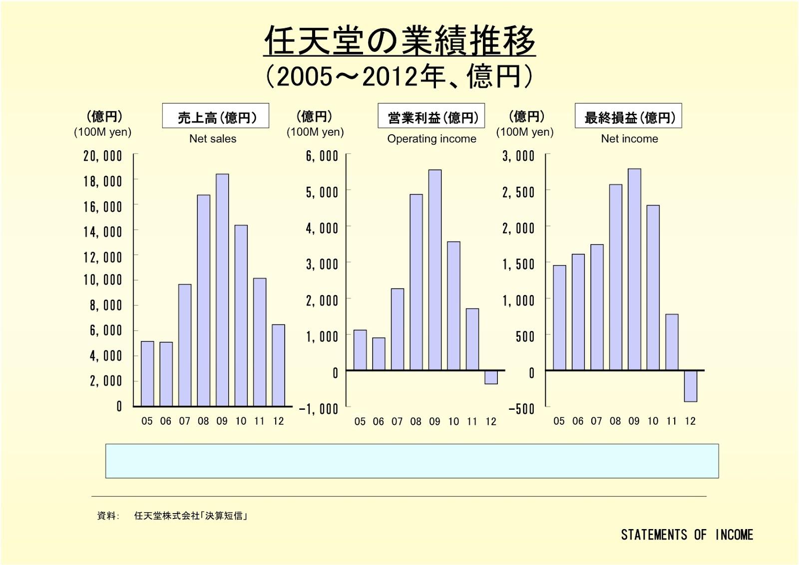 任天堂株式会社の業績推移