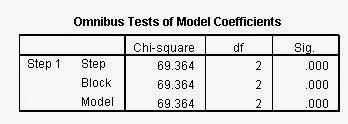 Omnibus Test Regresi Logistik