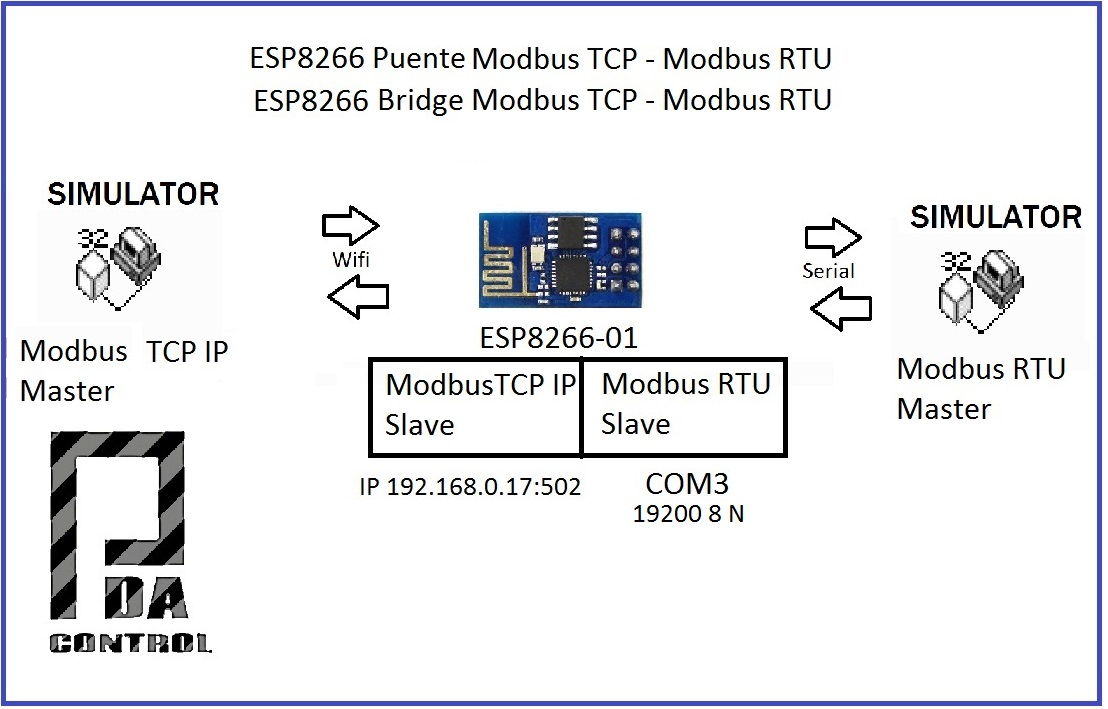 modbus rtu pic Open source picorg ported the stack to the pic32 supports rtu ands ascii the stack supports tcp and we will try to port this at a later time with the microchip tcp stack.