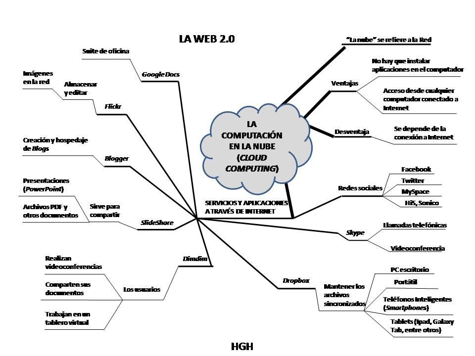 APRENDIZAJE VISUAL: Computación en la nube