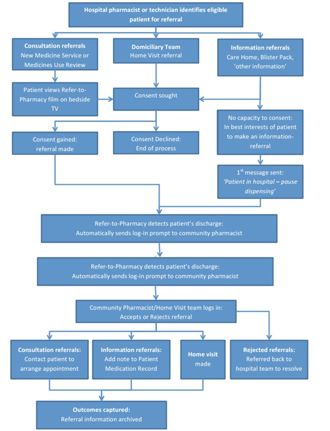 Flow diagram of Refer-to-Pharmacy and Pharmacy Home visit Protocol