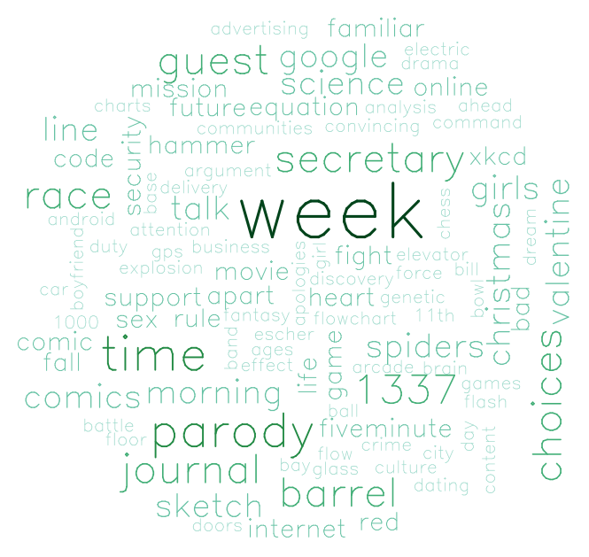 One R Tip A Day: Word Cloud in R
