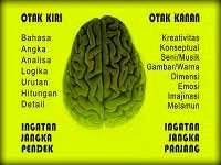 Otak Kanan dan Otak Kiri