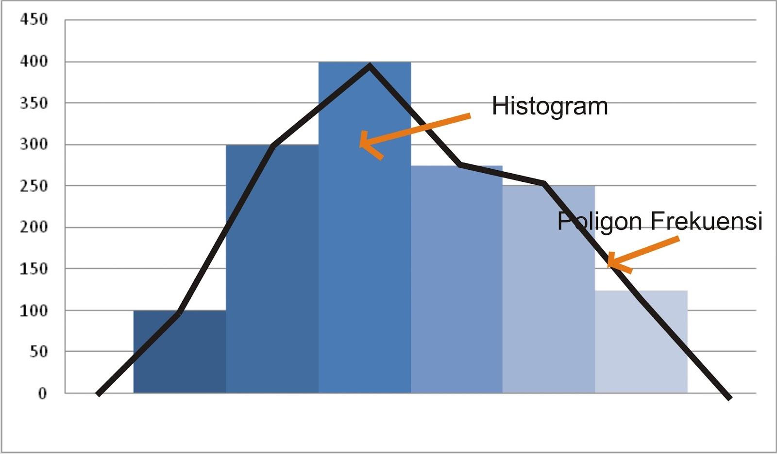 5 macam grafik paling mudah dalam menyajikan data statistika atau 3 ogive ccuart Gallery