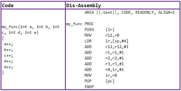 Dis-assembling a tiny C program in ARM compiler and