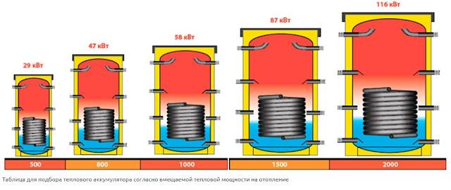 Таблица подбора теплоаккамулятора