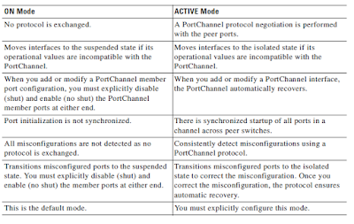 Differences_between_ON_and_Active_modes