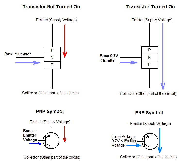 The Answer is 42!!: How do you use PNP transistors