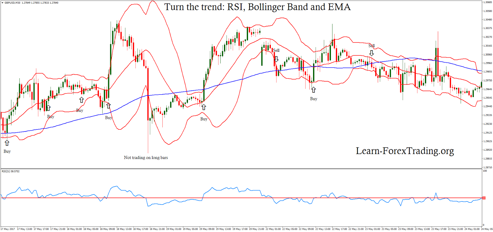 Bollinger bands macd and rsi