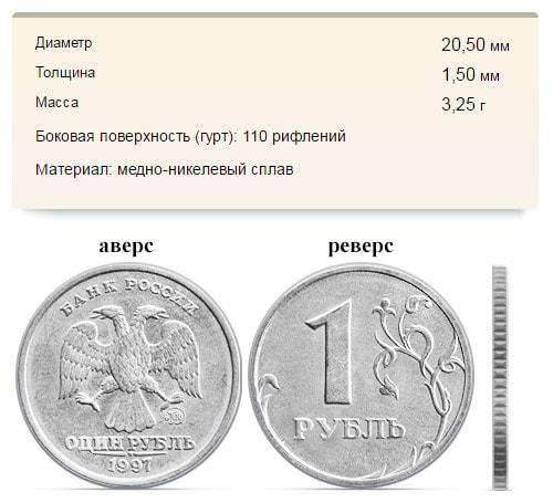 Один рубль образца 1997 года
