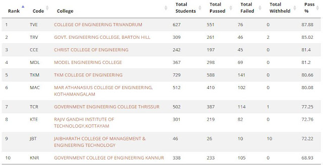 COLLEGE OF ENGINEERING TRIVANDRUM ,GOVT. ENGINEERING COLLEGE, BARTON HILL ,CHRIST COLLEGE OF ENGINEERING ,MODEL ENGINEERING COLLEGE ,TKM COLLEGE OF ENGINEERING ,MAR ATHANASIUS COLLEGE OF ENGINEERING, KOTHAMANGALAM ,GOVERNMENT ENGINEERING COLLEGE THRISSUR ,RAJIV GANDHI INSTITUTE OF TECHNOLOGY,KOTTAYAM ,JAIBHARATH COLLEGE OF MANAGEMENT & ENGINEERING TECHNOLOGY GOVERNMENT COLLEGE OF ENGINEERING KANNUR.