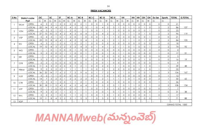 APPSC Panchayat Secretaries Notification Released ...Details