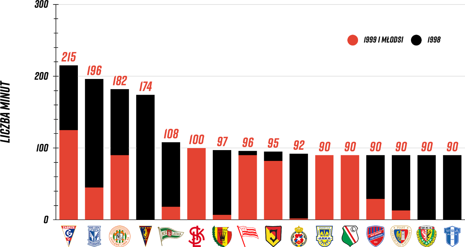 Klasyfikacja klubów pod względem rozegranych minut przez młodzieżowców w 8. kolejce PKO Ekstraklasy<br><br>Źródło: Opracowanie własne na podstawie ekstrastats.pl<br><br>graf. Bartosz Urban