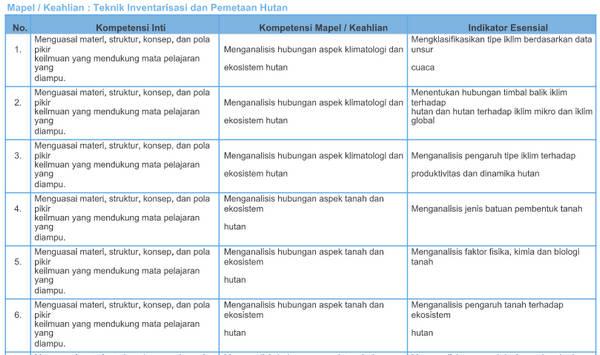 Kisi-Kisi Soal Pretest PPG SMK 2018 Teknik Inventarisasi dan Pemetaan Hutan