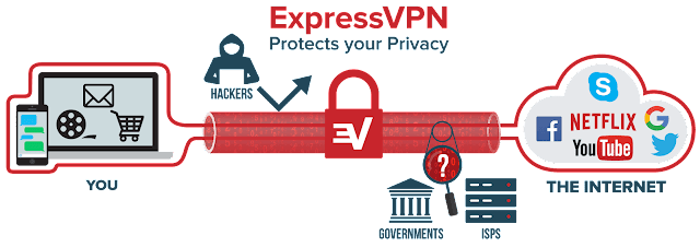 Working of the ExpressVPN services