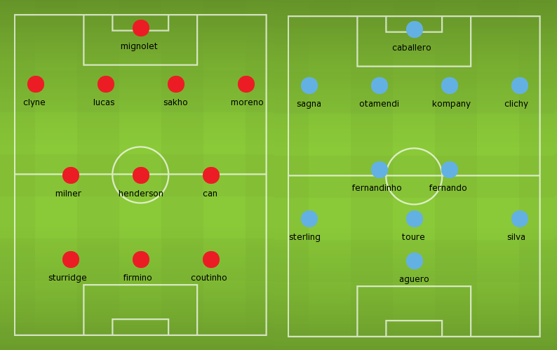 Possible Lineups, Team News, Stats – Liverpool vs Manchester City