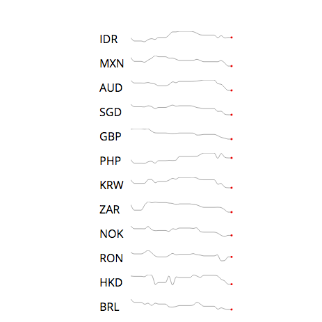 Data Viz Talk: How to make a dashboard with Tufte's sparklines in d3 js