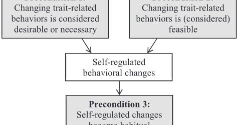 Late Adulthood Personality Development