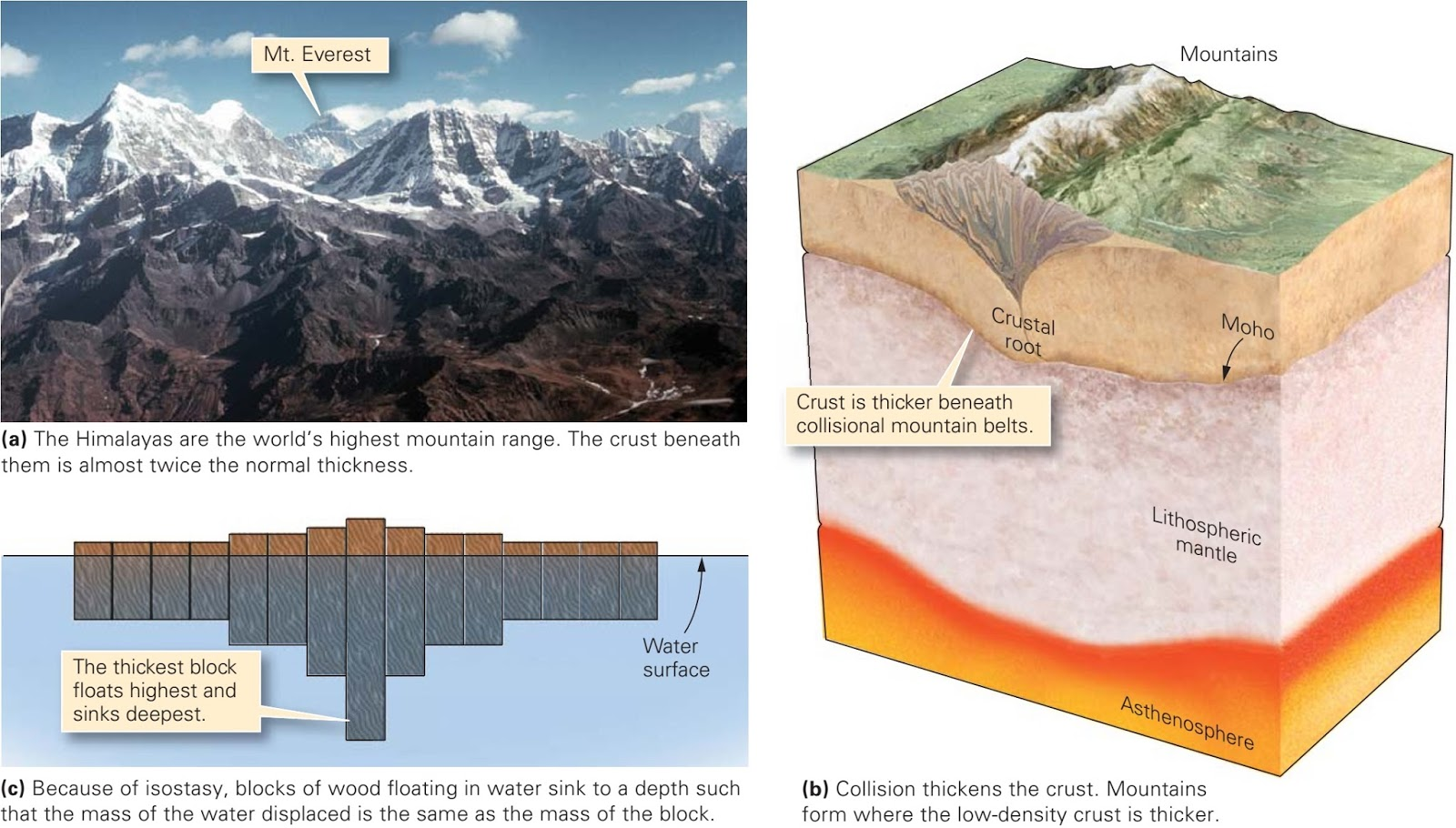 Mountain Topography Learning Geology