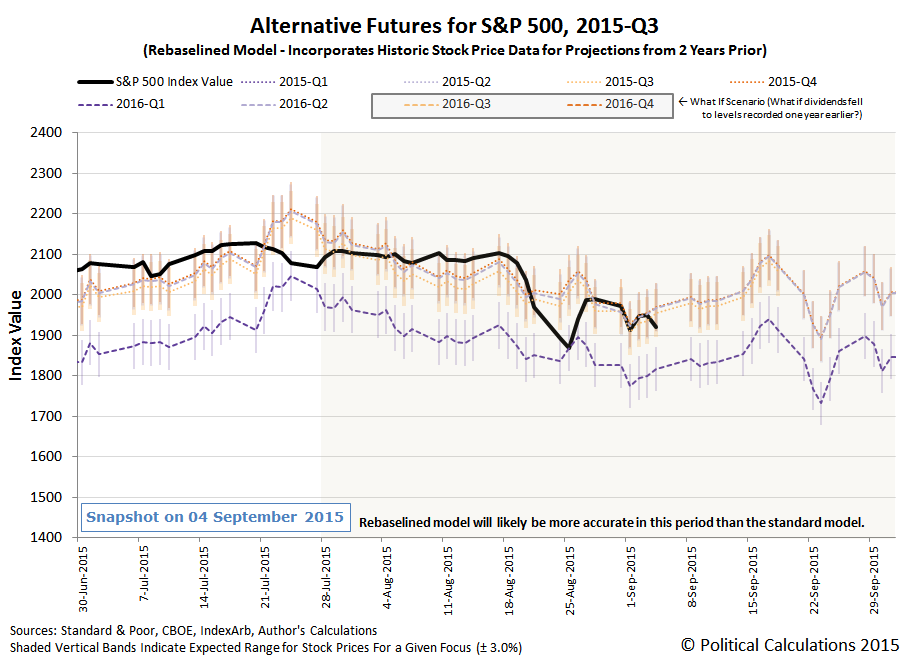 Alternative Futures - S&P 500 - 2015Q3 - Rebaselined Model - Snapshot 2015-09-04