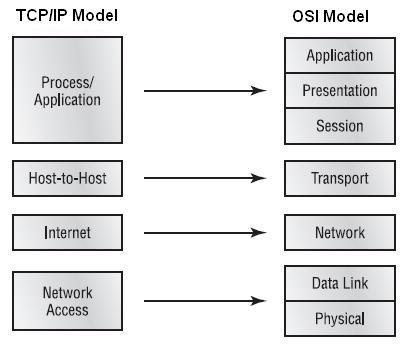cisco exam hub: TCP IP Reference model
