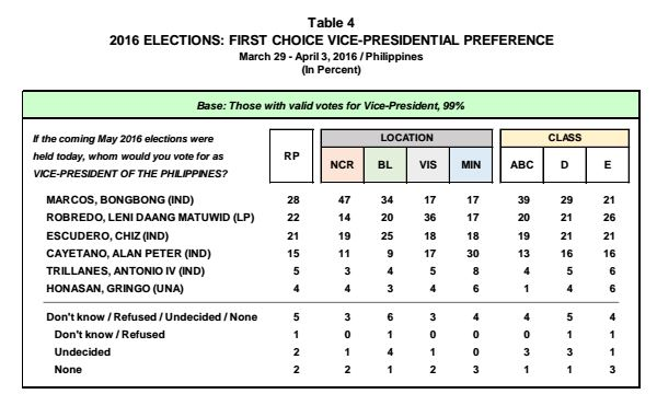 BBM leads vice presidential race